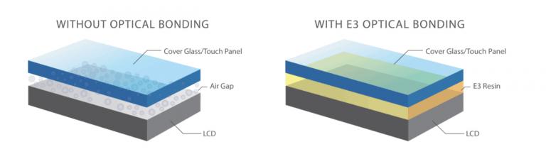 5 Optical Bonding Advantages Every Innovative Company Should Know